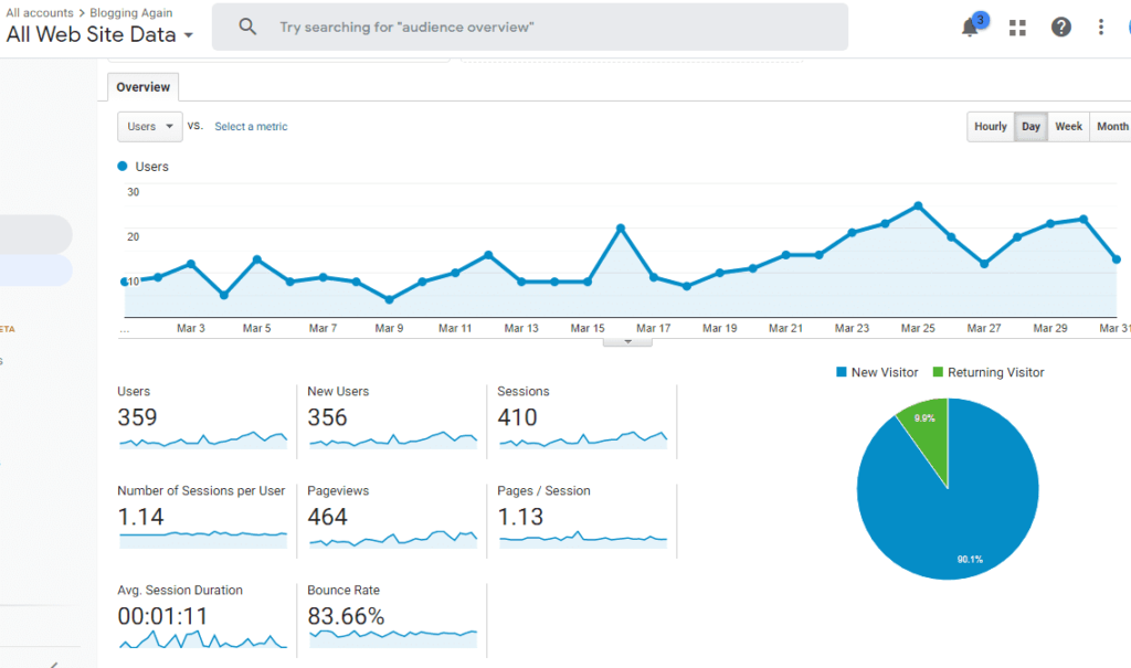 My First Affiliate Blogging As A Beginner - Income Report - Blogging Again Traffic Analytics